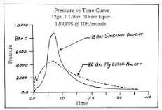 Image result for burn rates of black powder vs smokeless
